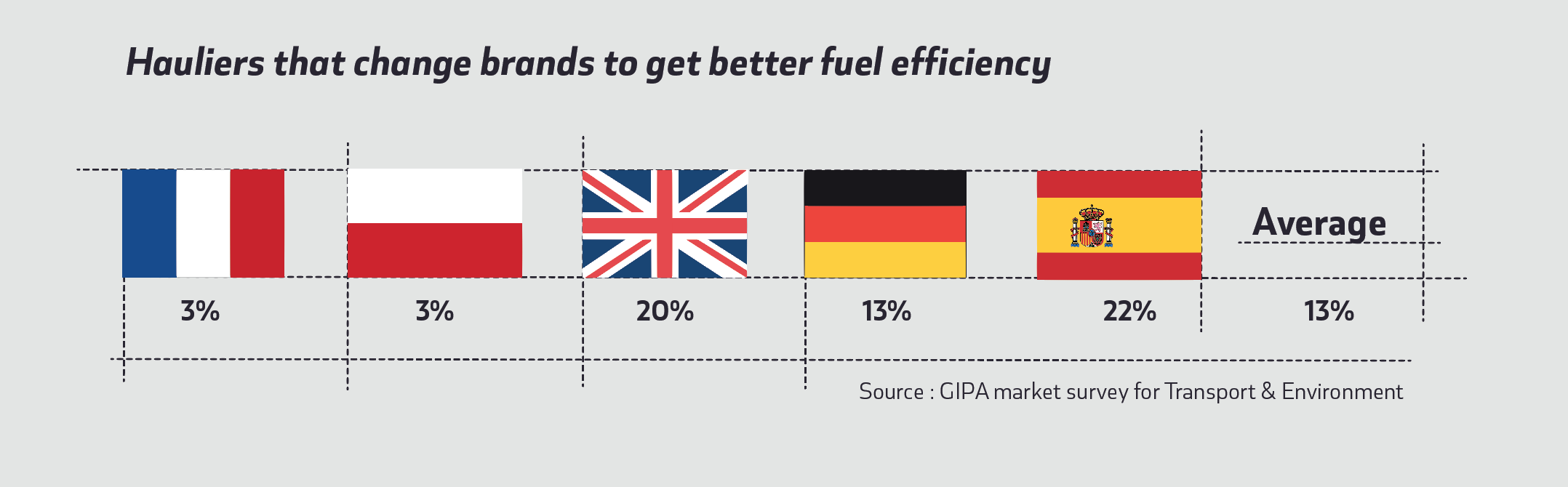 Comparison in Europe of Hauliers changing brands for better fuel efficiency without currently a regulation in place
