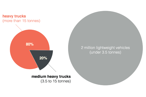 Trucks and light commercial vehicles sales in Europe