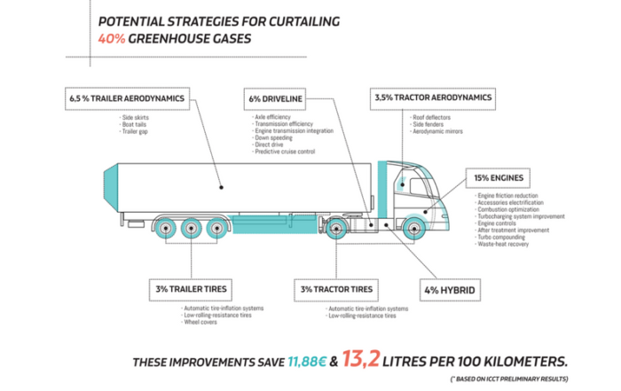 The economics of the trucking industry | Inconvenient Trucks